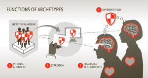 Function of Archetype
